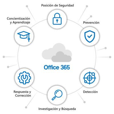 Microsoft Defender para Office 365